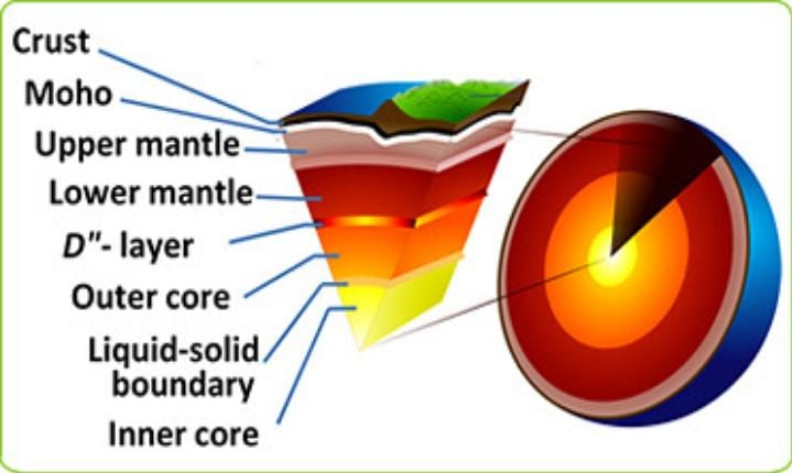 The Earth's core has sprung a leak and it may change our planet forever