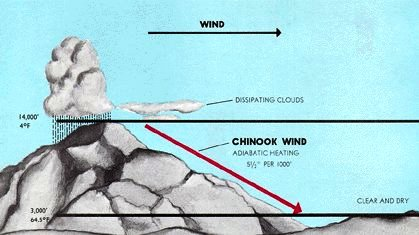 Chinook wind diagram
